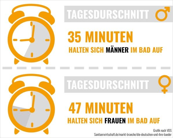 Frauen verbringen mit 47 Minuten täglich im Durchschnitt etwas mehr Zeit im Bad als Männer mit 35 Minuten.