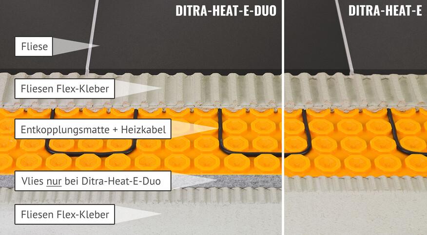 Aufbau der Ditra-Heat-E-DUO Flächenheizung von Schlüter Systems